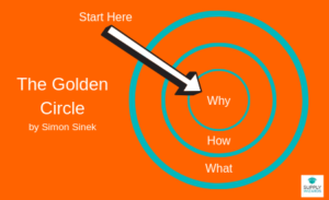 Persuade management by starting with Why